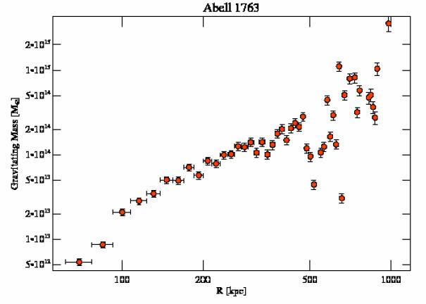 3591 grav mass profile