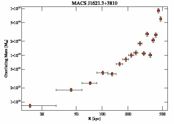 3594 grav mass profile
