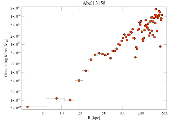 3712 grav mass profile