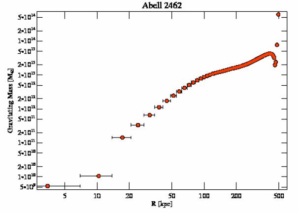 4159 grav mass profile
