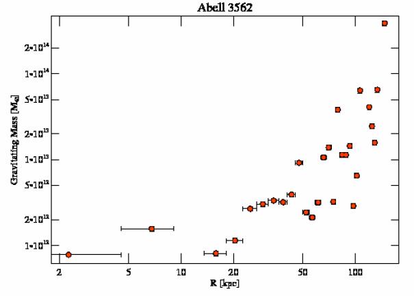4167 grav mass profile