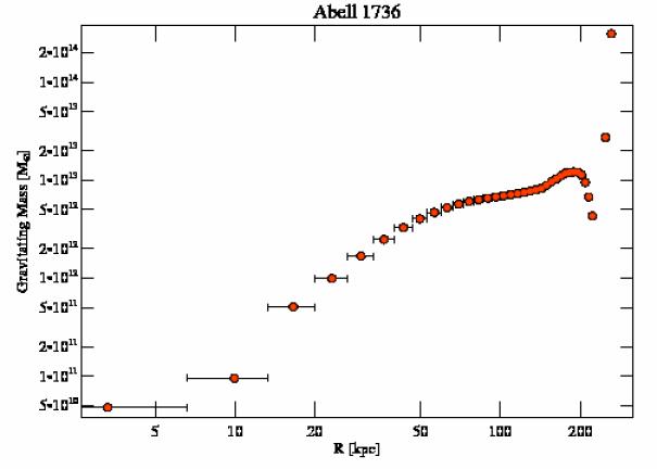 4186 grav mass profile