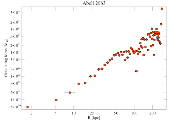 4187 grav mass profile