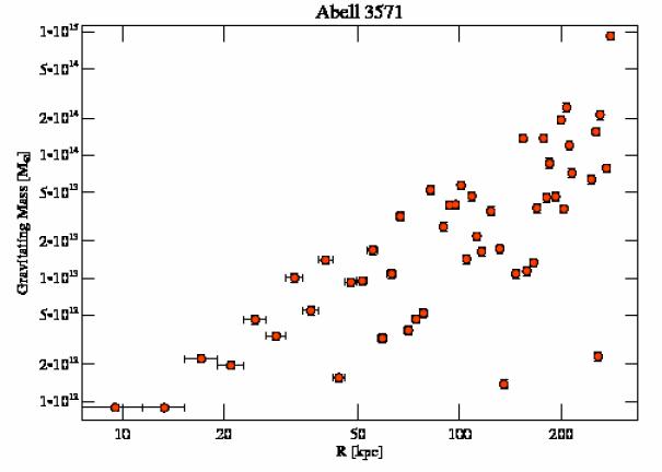 4203 grav mass profile