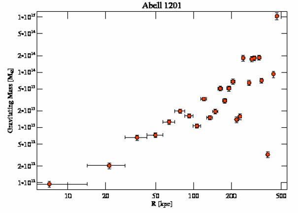 4216 grav mass profile