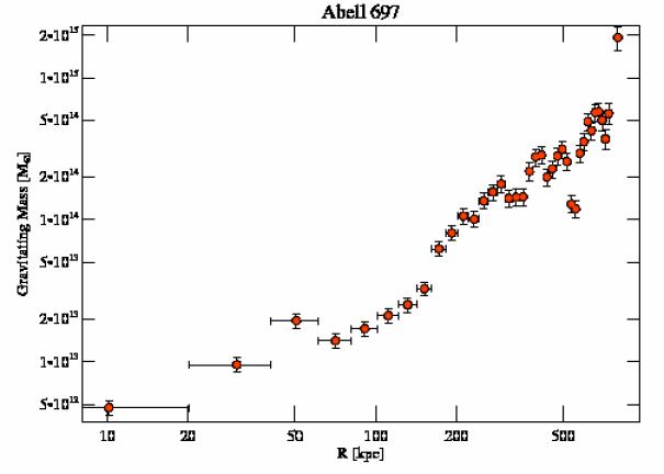 4217 grav mass profile