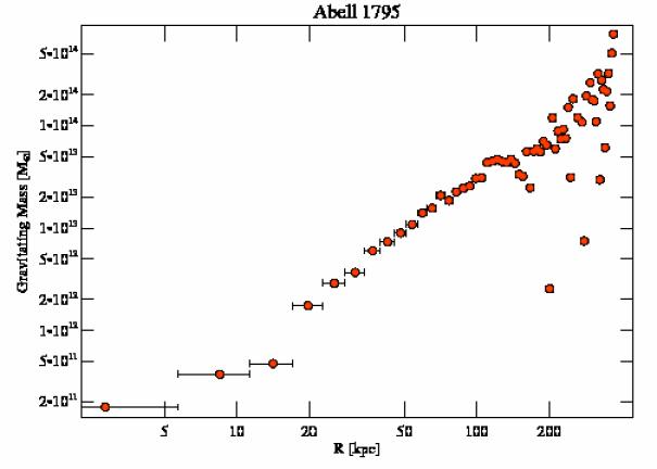 493 grav mass profile