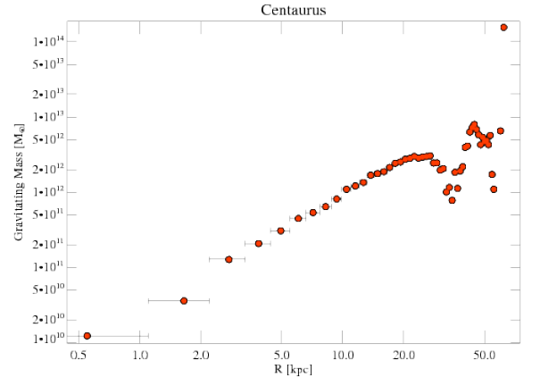 4955 grav mass profile