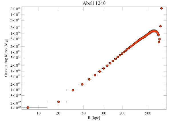 4961 grav mass profile