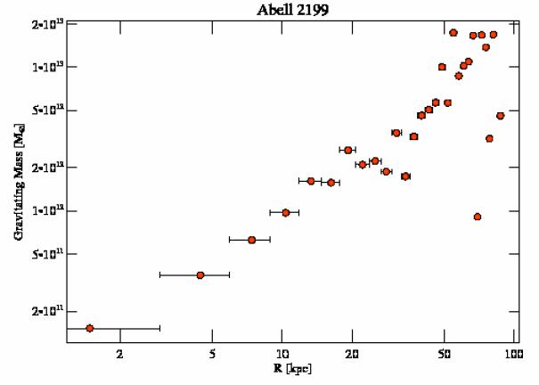 497 grav mass profile