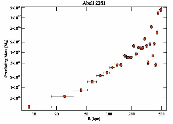 5007 grav mass profile
