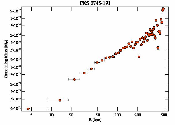 508 grav mass profile