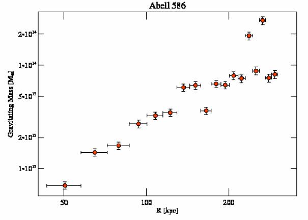 530 grav mass profile