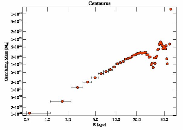 5310 grav mass profile