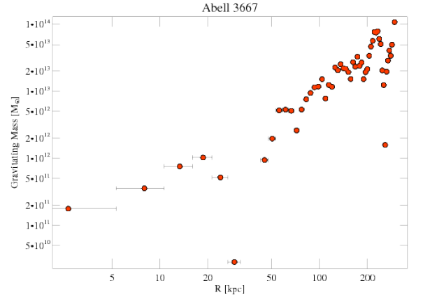 5751 grav mass profile