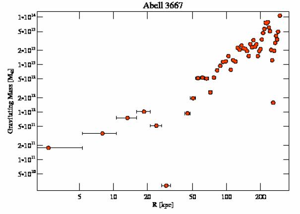 5752 grav mass profile