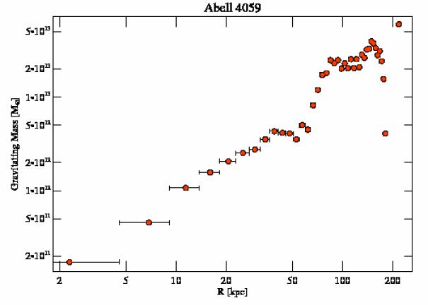 5785 grav mass profile