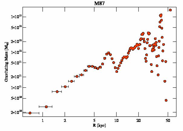 5826 grav mass profile