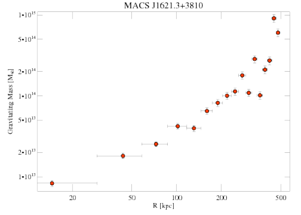 6172 grav mass profile
