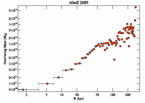 6263 grav mass profile