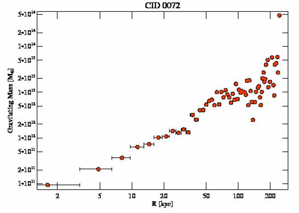 6949 grav mass profile