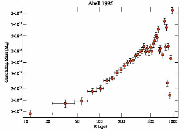 7021 grav mass profile