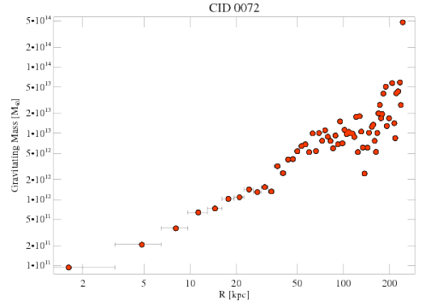 7322 grav mass profile