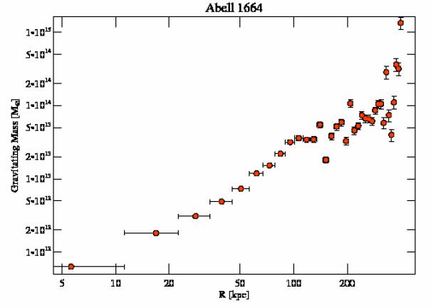 7901 grav mass profile