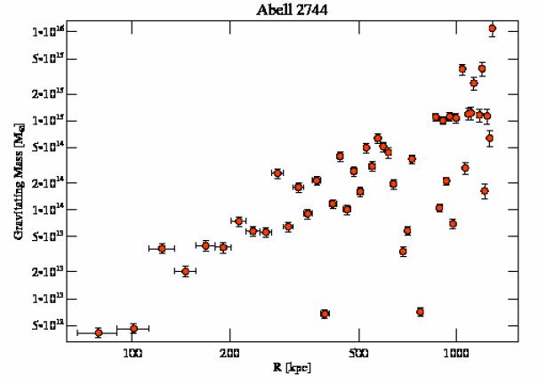 8477 grav mass profile