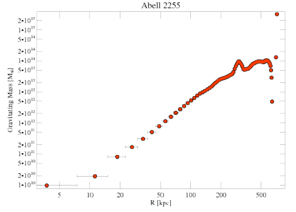 894 grav mass profile