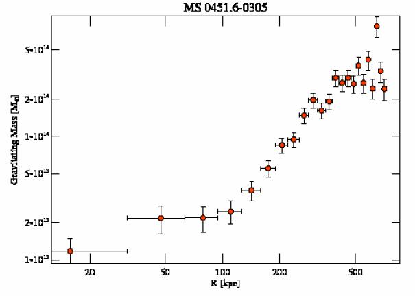 902 grav mass profile