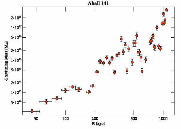 9410 grav mass profile