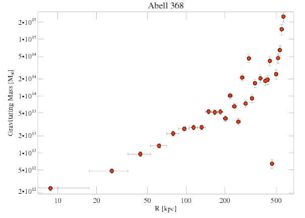 9412 grav mass profile