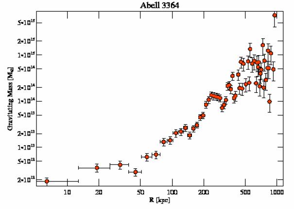 9419 grav mass profile