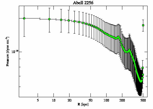 1386 pressure profile