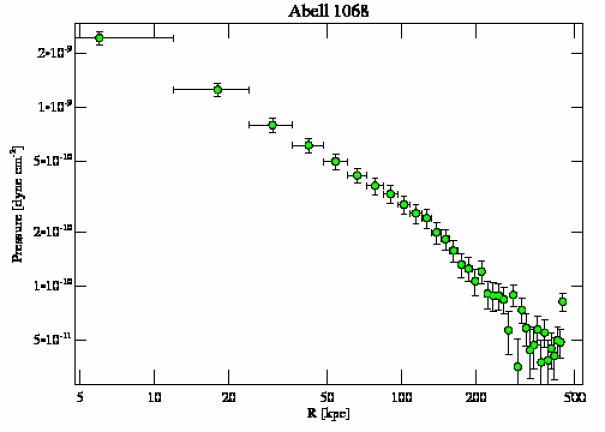 1652 pressure profile