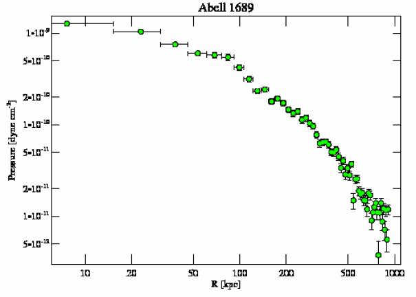 1663 pressure profile