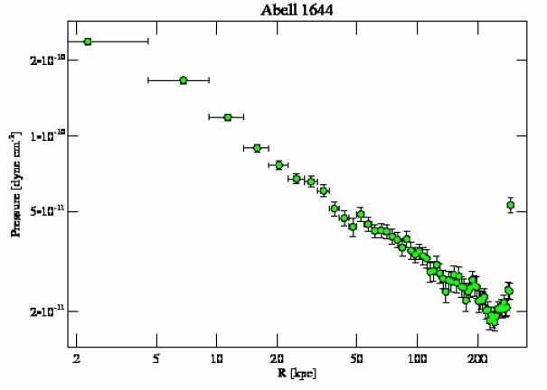 2206 pressure profile