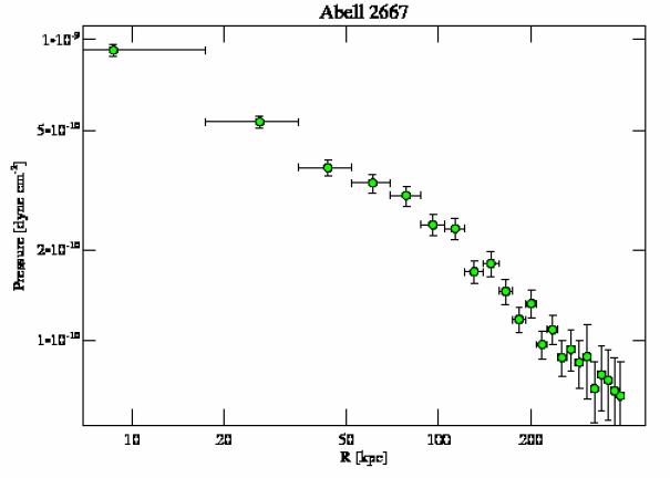 2214 pressure profile