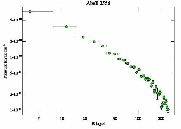 2226 pressure profile