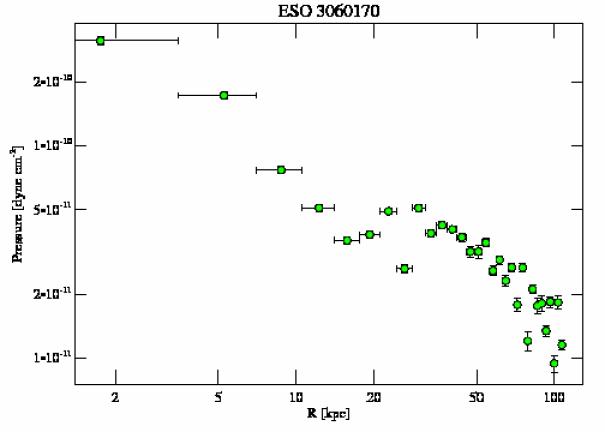3189 pressure profile