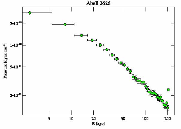 3192 pressure profile