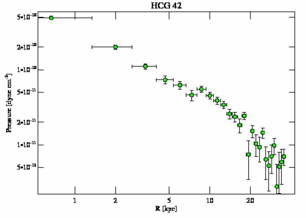3215 pressure profile