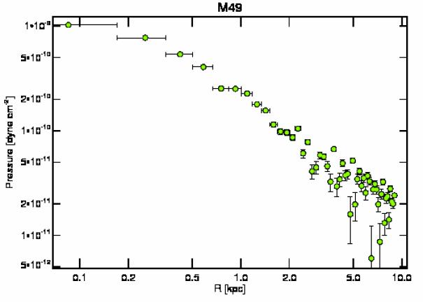 321 pressure profile