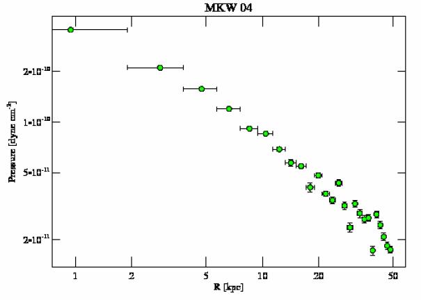 3234 pressure profile