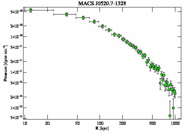 3272 pressure profile