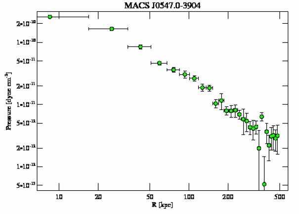 3273 pressure profile