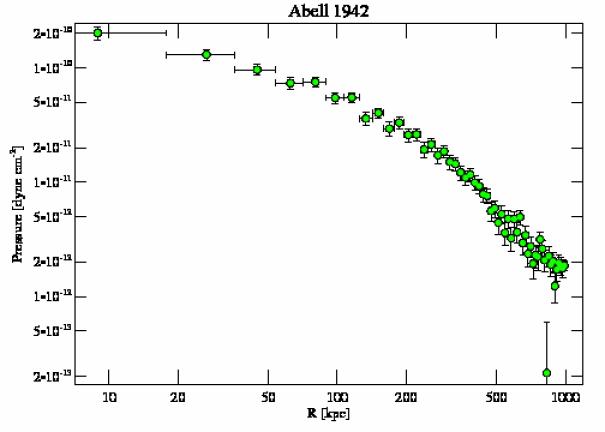 3290 pressure profile