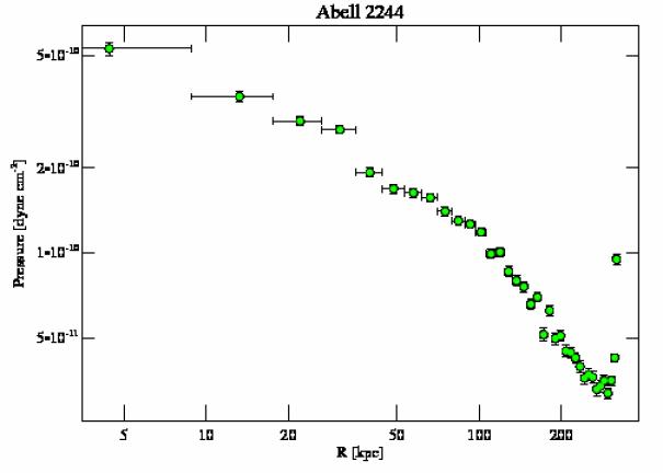 4179 pressure profile