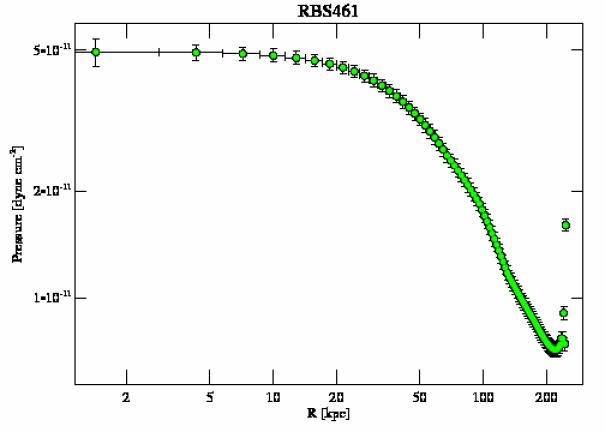 4182 pressure profile